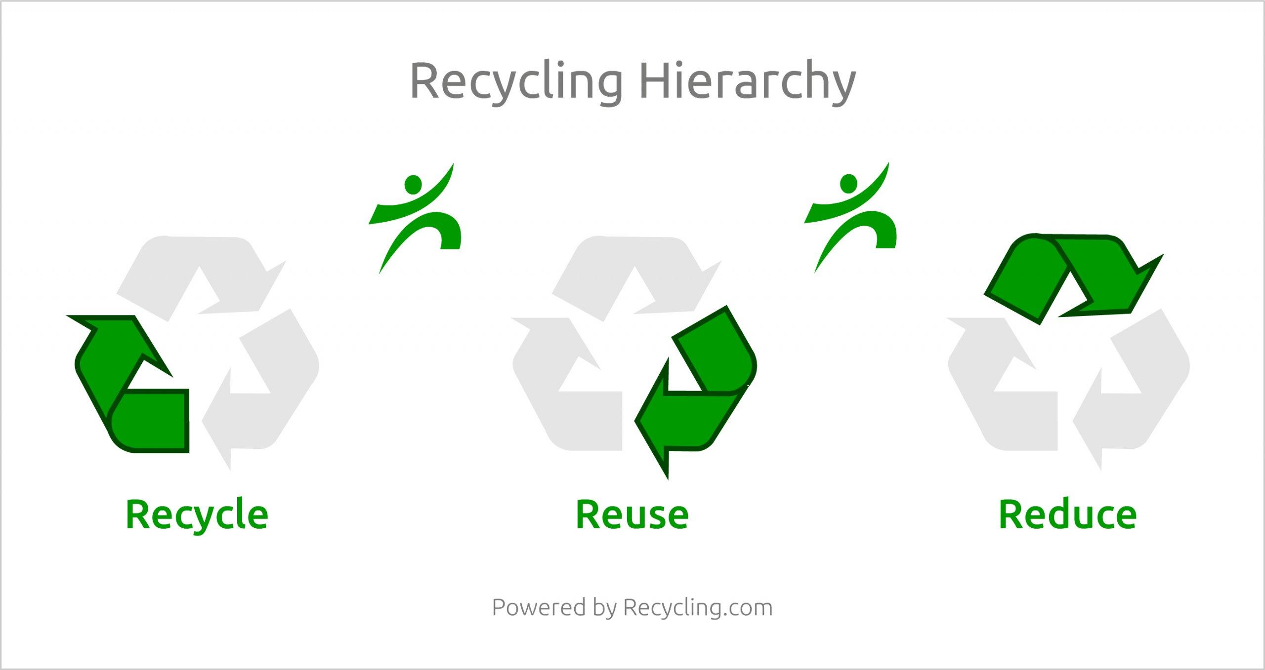 Τι είναι ανακύκλωση; (Image)